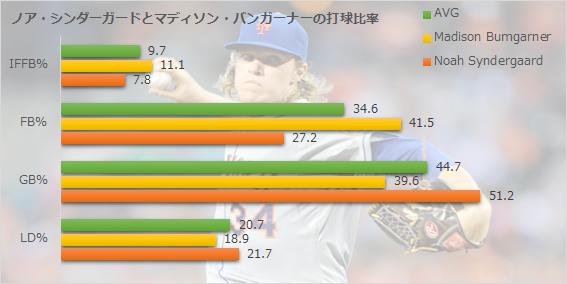 ノア・シンダーガードとマディソン・バンガーナーの打球比率