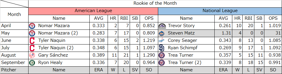 2016年MLB月間MVP3種類全部まと...
