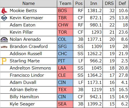 2016年DRS+15以上選手一覧