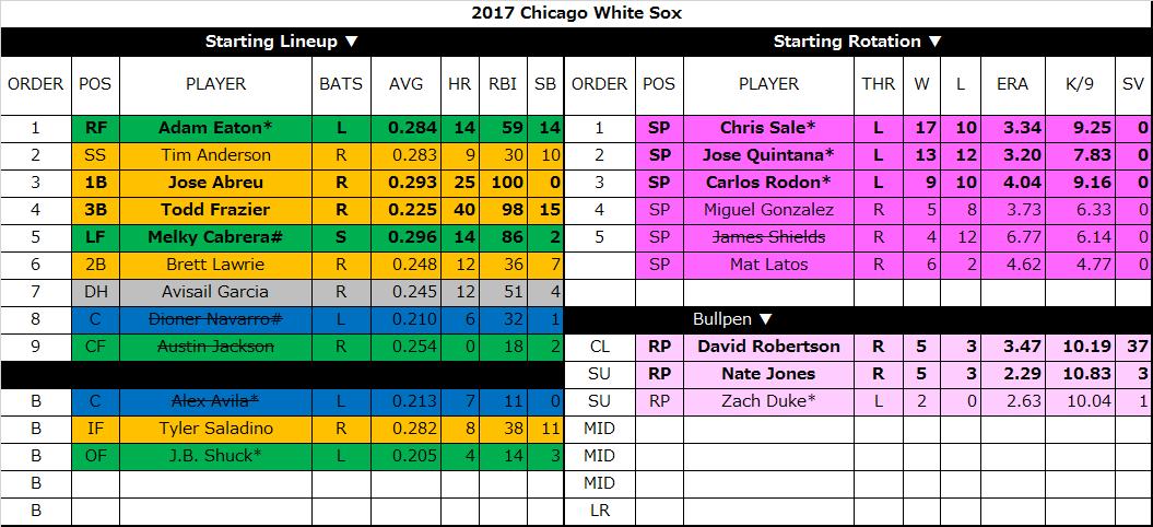 2017シカゴホワイトソックスロスター予想