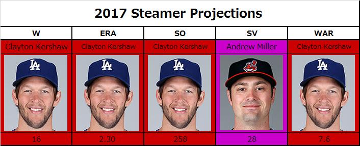 2017年投手タイトルホルダー予想